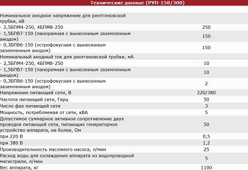РУП-150300-технические данные