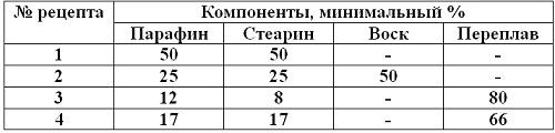 таблица литье по выплавляемым моделям